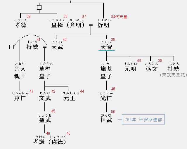 天智天皇の系図:舒明・皇極・孝徳・斉明・天智・弘文・天武・持統・文武