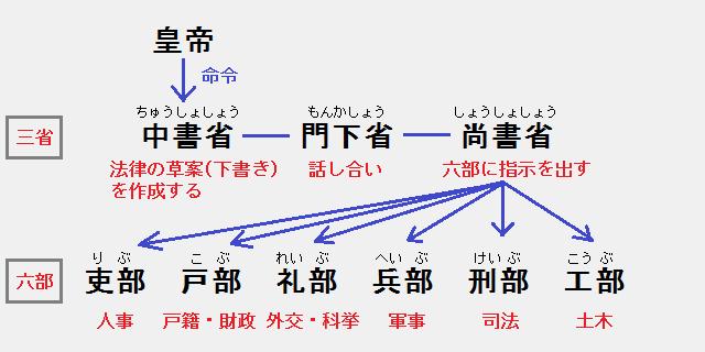 唐の中央官制「三省六部」