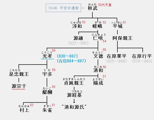 源宗于の系図:仁明・文徳・清和・陽成・光孝・宇多・醍醐・朱雀・村上