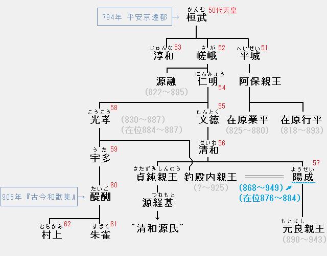 陽成天皇の系図:陽成―元良親王