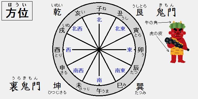 方位・方角:たつみは南東(東南)