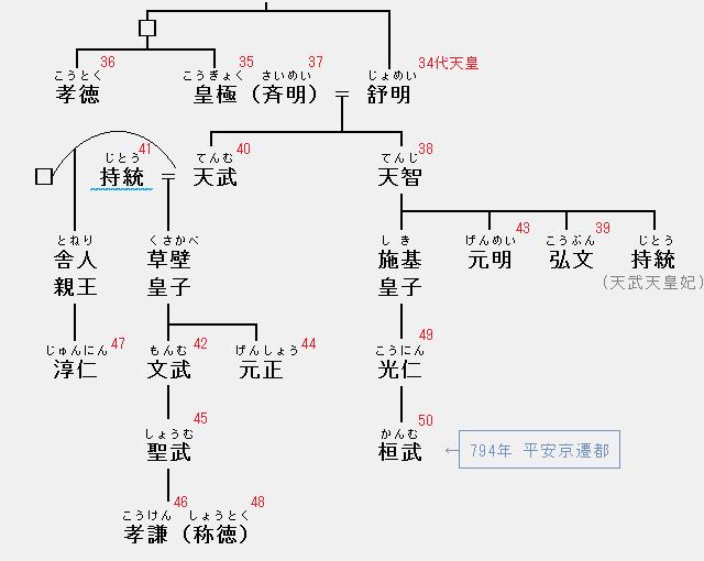 持統天皇の系図:舒明・皇極・孝徳・斉明・天智・弘文・天武・持統・文武