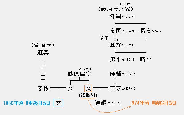 更級日記(菅原孝標女)・蜻蛉日記(藤原道綱母)