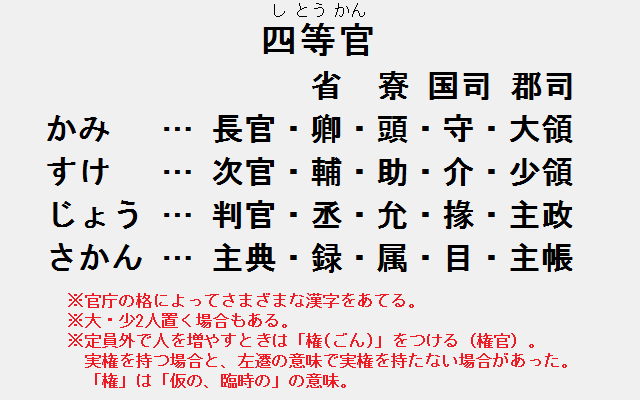 四等官(かみ・すけ・じょう・さかん)