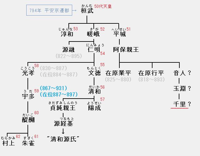 大江千里の系図:宇多天皇の周辺で活躍