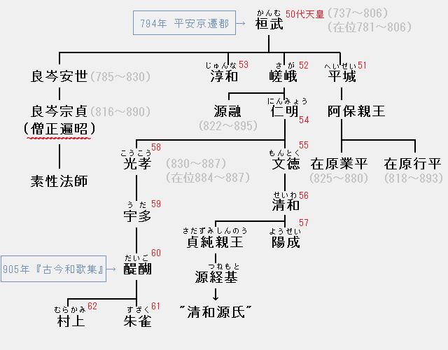 僧正遍昭の系図:桓武天皇―良岑安世―良岑宗貞―素性法師