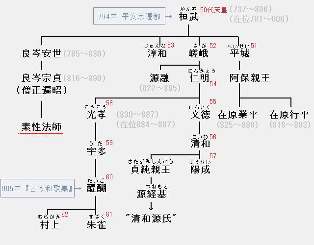 素性法師の系図:桓武天皇―良岑安世―良岑宗貞―素性法師