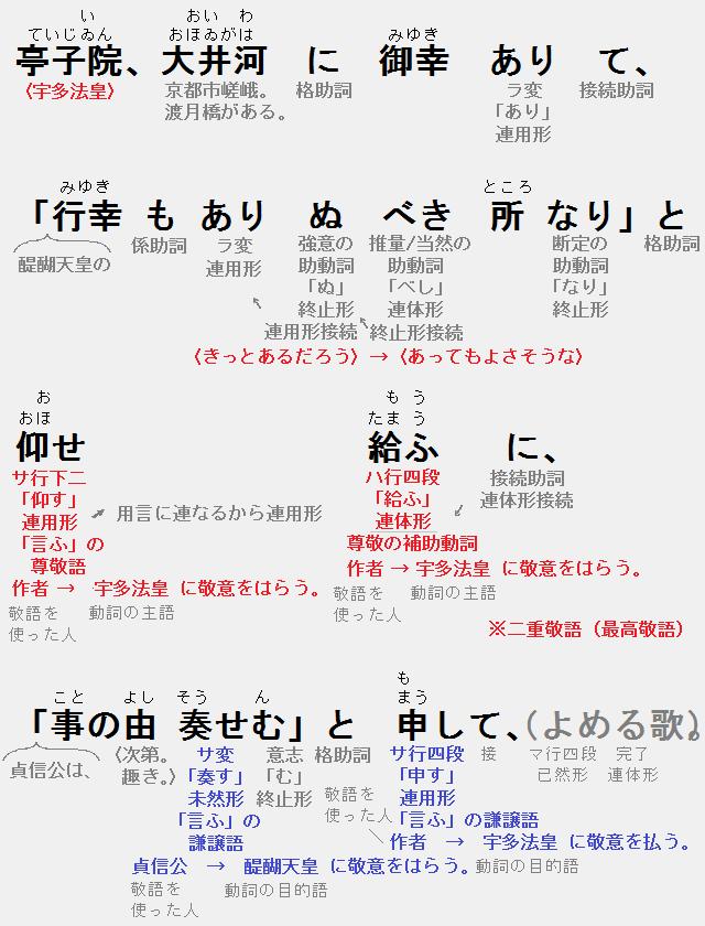 詞書の品詞分解・文法解説