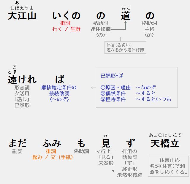 大江山の歌 技法