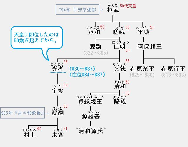 光孝天皇の系図:仁明・文徳・清和・陽成・光孝・宇多・醍醐・朱雀・村上