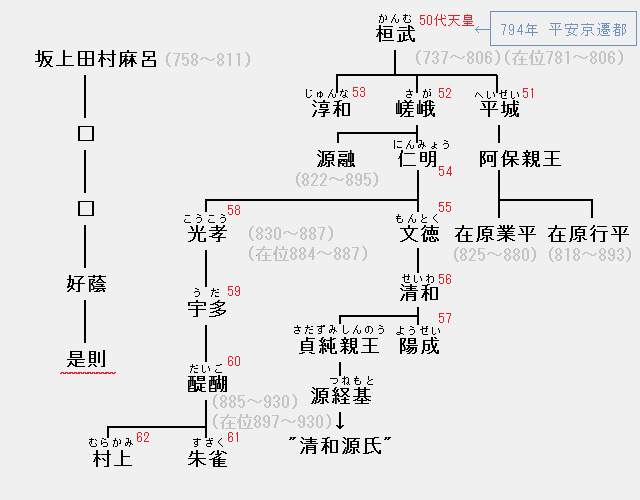 坂上是則の系図