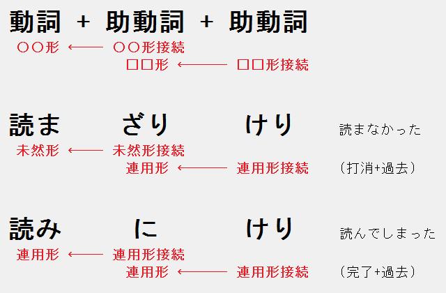 複数の接続
