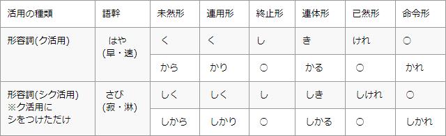 参考:形容詞の活用表