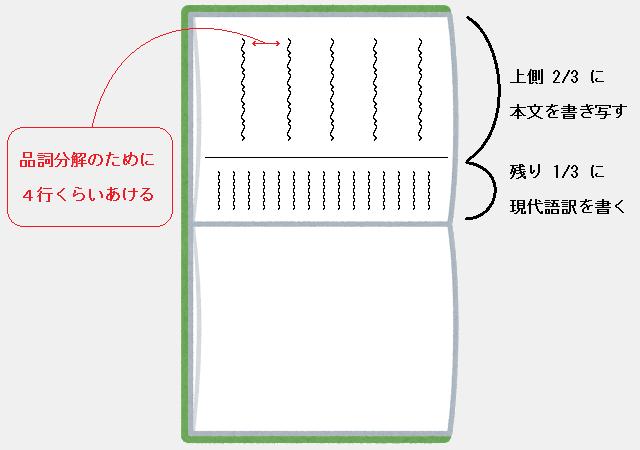 古文のノート:残り3分の1に現代語訳を書く