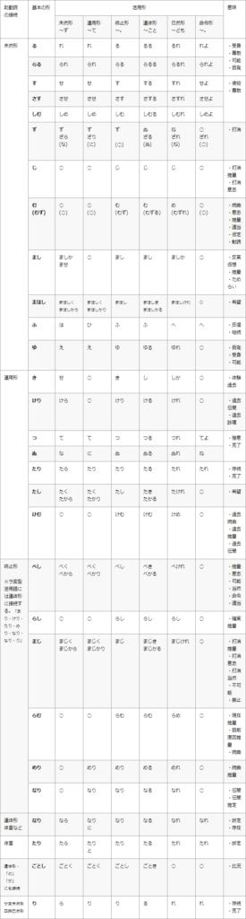 古文の助動詞の活用表