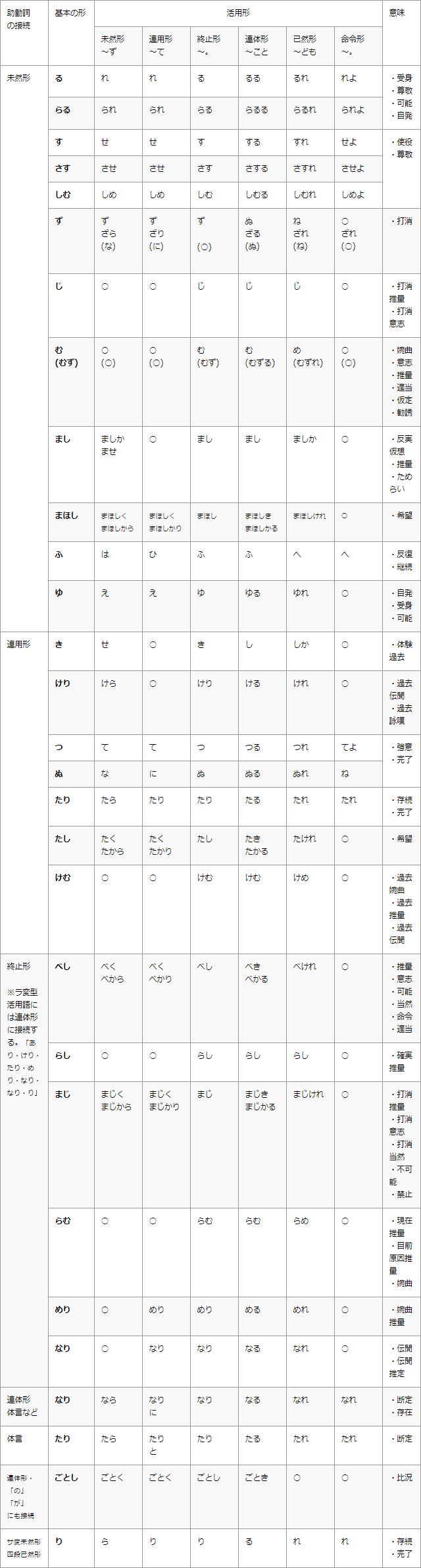 古文古典の助動詞の意味と覚え方 活用表の一覧でまず接続を