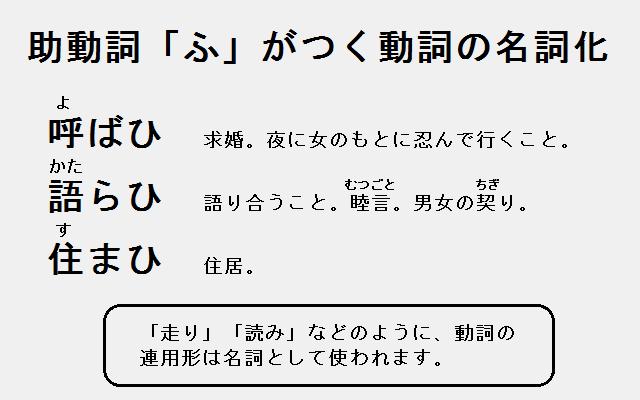 助動詞「ふ」がつく動詞の名詞化