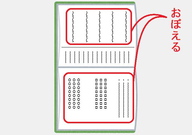 古文のノート:定期テスト前に覚えるところ
