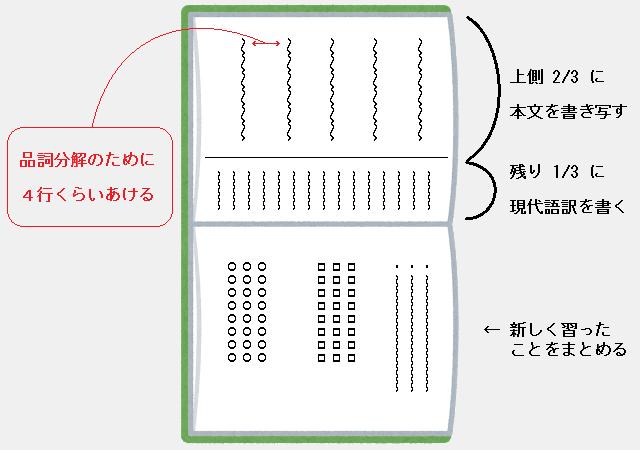 古文のノート:下のページにまとめる