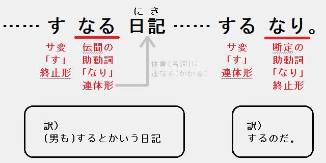 伝聞の助動詞「なり」と断定の助動詞「なり」