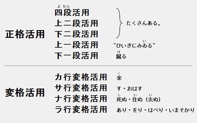 動詞は9種類