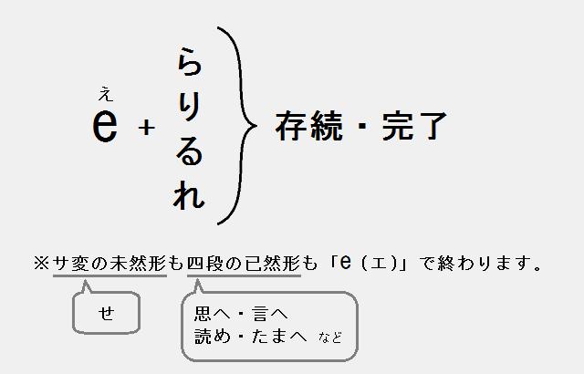 e + ら・り・る・れ:存続・完了