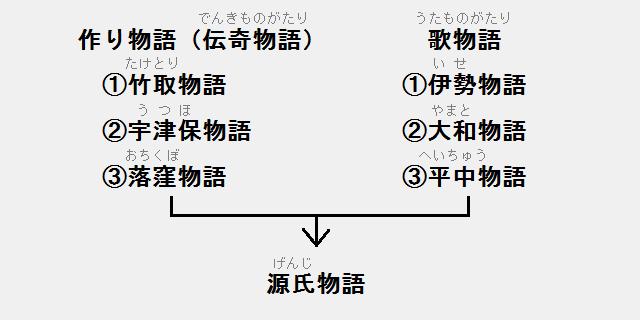 伝奇物語と歌物語 → 源氏物語