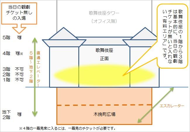 歌舞伎座の断面図・地下2階の木挽町広場から1階、2階、3階、4階、5階。チケットなしで入れるお土産屋とそうでない売店がある。