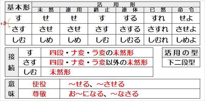 古文の助動詞「す・さす・しむ」の意味や活用、見分け方を例文つきで解説
