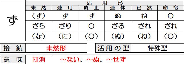 古文の助動詞「ず」の活用と意味、接続を解説。(ざら・ざり・ざる…)