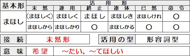 古文の助動詞「まほし」の意味・活用・接続を解説。【希望・願望の表現】